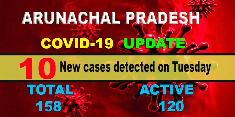 Arunachal: 10 fresh COVID-19 cases detected, tally rises to 158