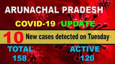 Photo of Arunachal: 10 fresh COVID-19 cases detected, tally rises to 158