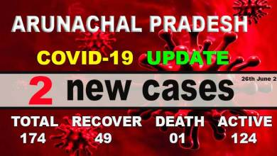Photo of Arunachal reports 2 fresh COVID-19 cases, tally rises to 174