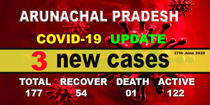 Arunachal reports 3 fresh COVID-19 cases, tally rises to 177