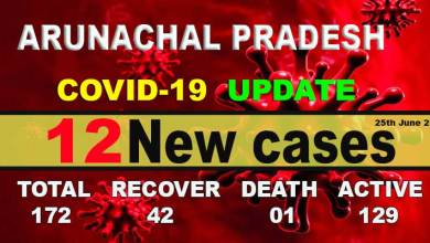 Photo of Arunachal reports 12 fresh COVID-19 cases, tally rises to 172