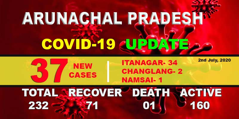 Arunachal records highest single-day spike in Covid-19 cases with 37 new infections