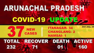 Photo of Arunachal records highest single-day spike in Covid-19 cases with 37 new infections