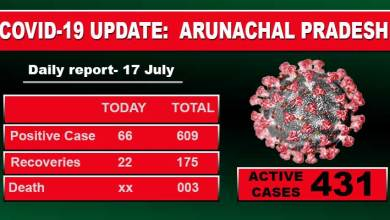 Photo of Arunachal: 66 fresh Covid-19 positive cases reported, 58 from Itanagar