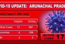 Photo of Arunachal Pradesh reports 11 fresh Covid-19 cases, tally surges to 287