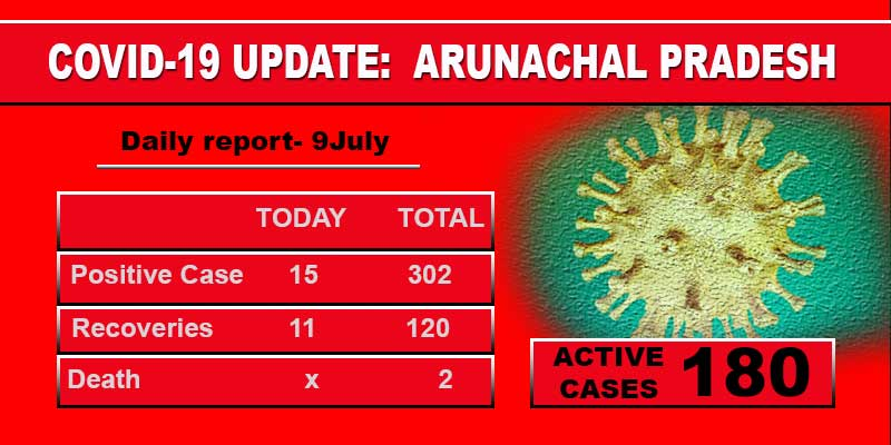Arunachal reports 15 fresh Covid-19 cases, total tally rises to 302