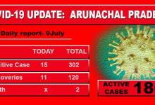 Photo of Arunachal reports 15 fresh Covid-19 cases, total tally rises to 302