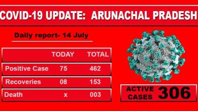 Photo of Arunachal reports highest single-day spike with 75 Covid-19 cases