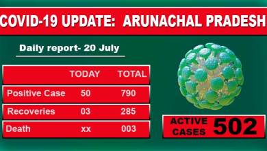 Photo of Arunachal reports 50 fresh Covid-19 cases, 9 Military Personnel in Tawang