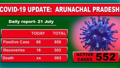 Photo of Arunachal reports 68 fresh Covid-19 cases, including 57 from ICC