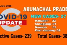 Photo of Arunachal reports 27 fresh COVID-19 cases including 10ITBP personnel