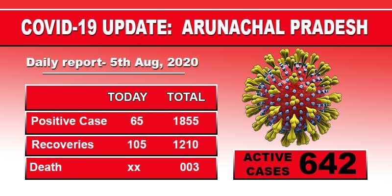 Arunachal Pradesh reports 65 fresh Covid-19 cases on Wednesday