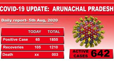 Photo of Arunachal Pradesh reports 65 fresh Covid-19 cases on Wednesday