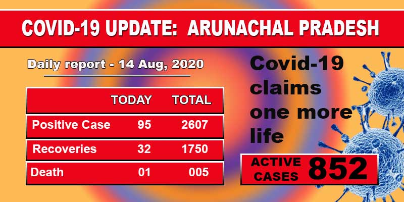 Arunachal: Covid-19 claims one more life, 95 new cases detected