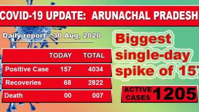 Photo of Arunachal Pradesh reports biggest single-day spike of 157 Covid-19 cases
