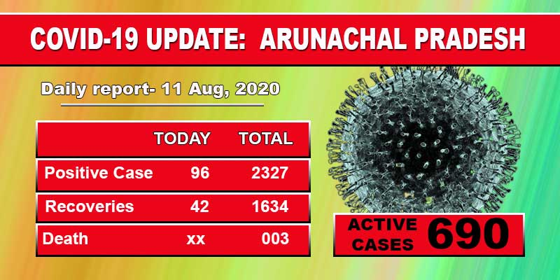 61 security personnel among 96 fresh Covid-19 cases in Arunachal
