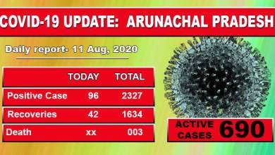 Photo of 61 security personnel among 96 fresh Covid-19 cases in Arunachal