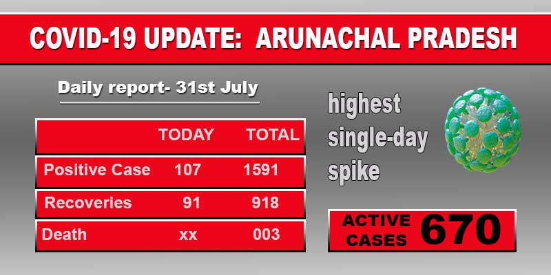 Arunachal reports highest single-day spike in Covid-19 with107 new patient