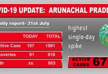 Photo of Arunachal reports highest single-day spike in Covid-19 with107 new patient