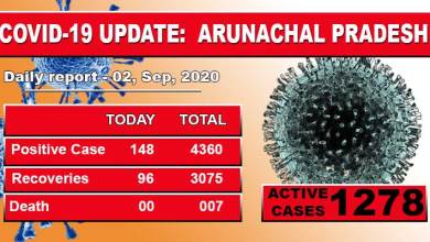 Photo of Arunachal Pradesh reports 148 fresh covid-19 cases