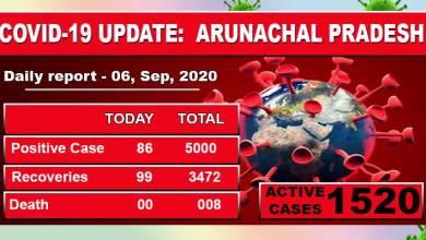 Photo of Arunachal Pradesh reports 86 fresh Covid-19 cases
