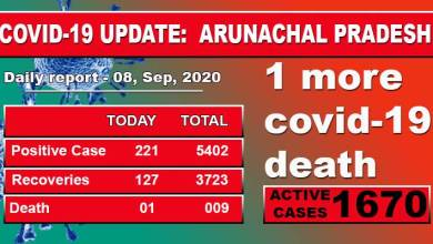 Photo of Arunachal Pradesh records highest single-day spike of 221 Covid-19 cases, one more death