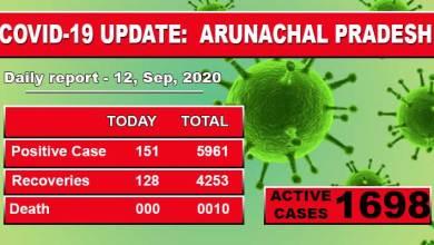 Photo of Arunachal Pradesh reports 151 fresh covid-19 cases