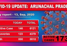 Photo of Arunachal Pradesh reports 146 fresh Covid-19 cases