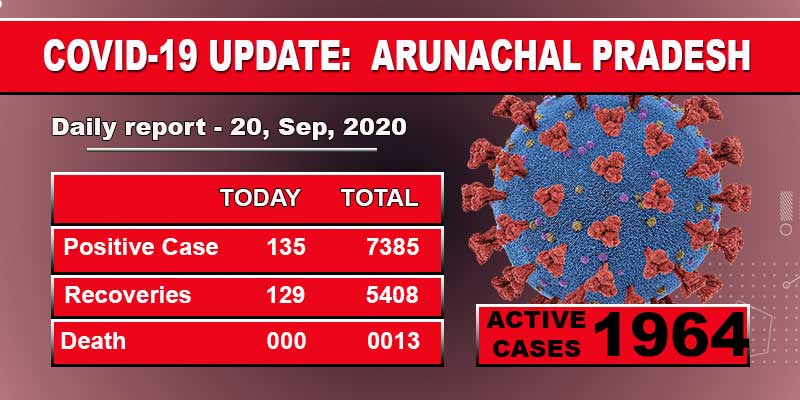 Arunachal Pradesh reports 135 fresh COVID-19 cases