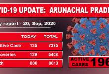 Photo of Arunachal Pradesh reports 135 fresh COVID-19 cases