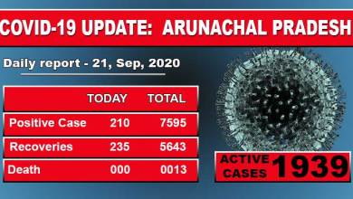 Photo of Arunachal Pradesh reports 210  fresh COVID-19 cases