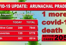 Photo of Arunachal Pradesh reports highest single-day spike of 249 COVID-19 cases, one more death