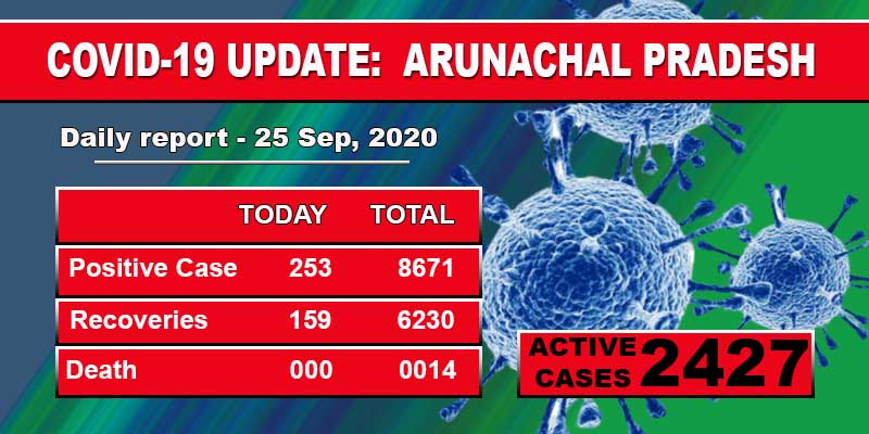 Arunachal Pradesh reports 253 fresh COVID-19 cases