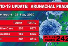 Photo of Arunachal Pradesh reports 253 fresh COVID-19 cases