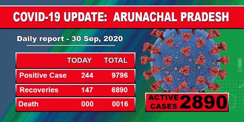 Arunachal reports 244 fresh COVID-19 cases