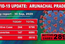 Photo of Arunachal reports 244 fresh COVID-19 cases