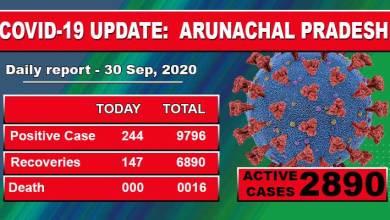 Photo of Arunachal reports 244 fresh COVID-19 cases