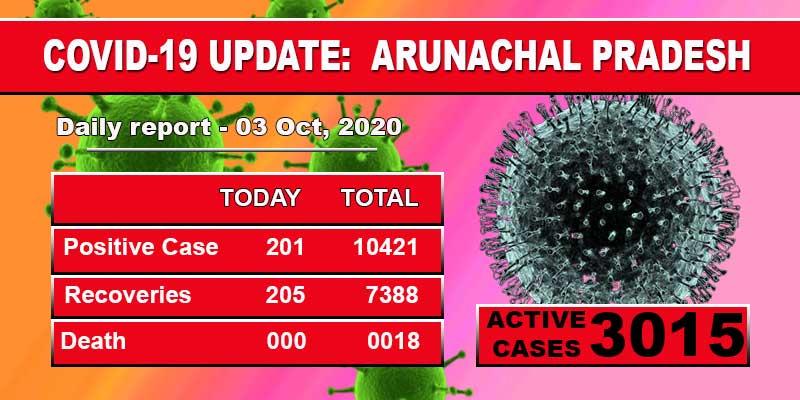Arunachal Pradesh reports 201 fresh Covid-19 cases