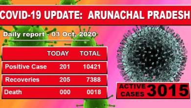 Photo of Arunachal Pradesh reports 201 fresh Covid-19 cases