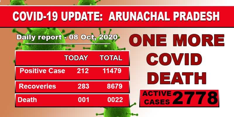 Arunachal reports one more Covid-19 death, 212 fresh cases