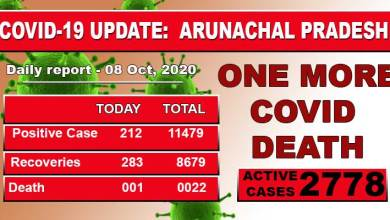 Photo of Arunachal reports one more Covid-19 death, 212 fresh cases
