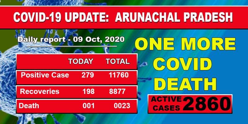 Arunachal Pradesh reports one more Covid-19 death, 279 fresh cases