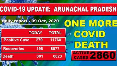 Arunachal Pradesh reports one more Covid-19 death, 279 fresh cases