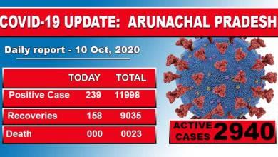 Arunachal Pradesh reports 239 fresh Covid-19 case