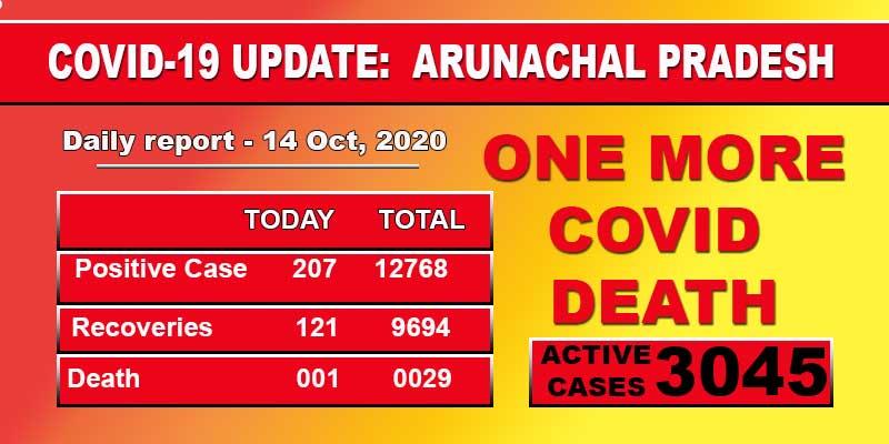 Arunachal Pradesh reports one more Covid-19 death, 207 fresh cases