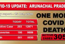 Photo of Arunachal Pradesh reports one more Covid-19 death, 203 fresh cases