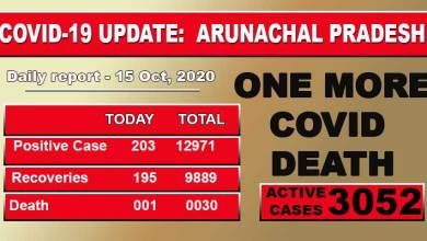 Arunachal Pradesh reports one more Covid-19 death, 203 fresh cases
