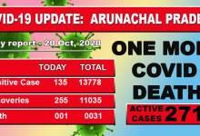 Photo of Arunachal Pradesh reports one more Covid-19 death, 135 fresh cases