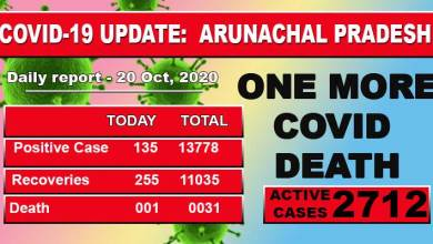 Photo of Arunachal Pradesh reports one more Covid-19 death, 135 fresh cases
