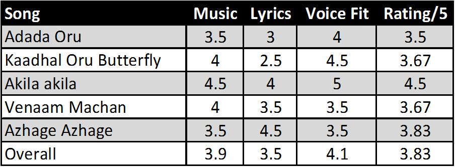 Oru Kal Oru Kannadi Movie Songs (2/2)
